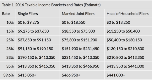 2016-Federal-Income-Tax-Rates.jpg